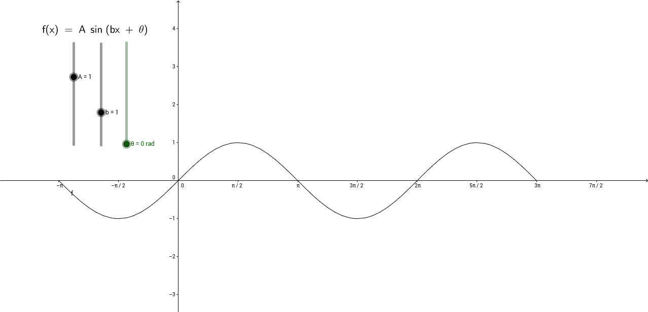 Transformations and the Graph of the Sine Function