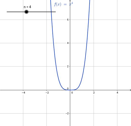 Potenzfunktion - AB 1: Natürliche Exponenten