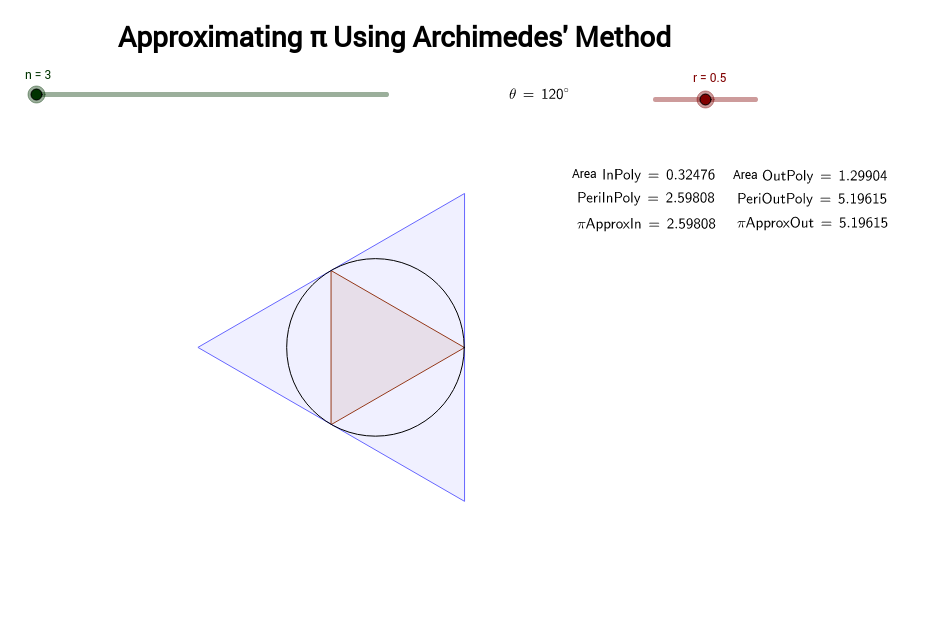 Archimedes' Method of Approximating Pi
