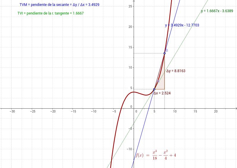 Idea gráfica de derivada a una función en un punto