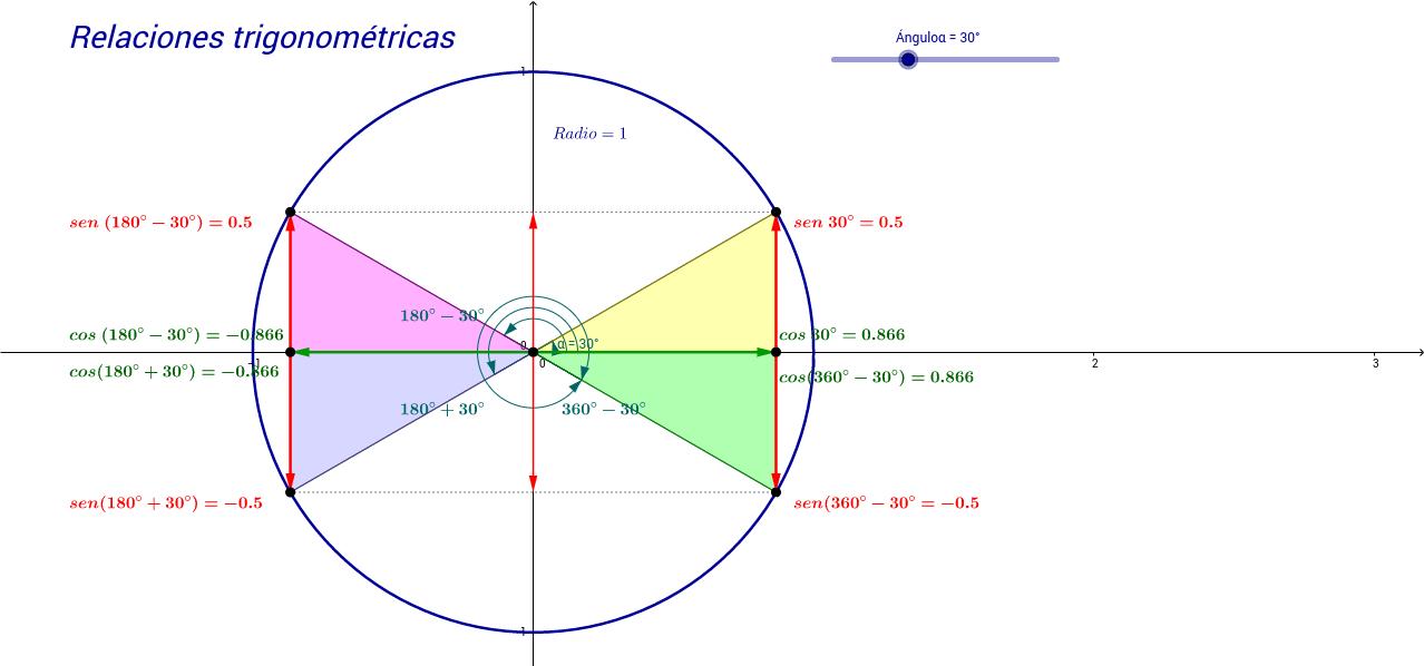 Relaciones trigonométricas en los cuadrantes.