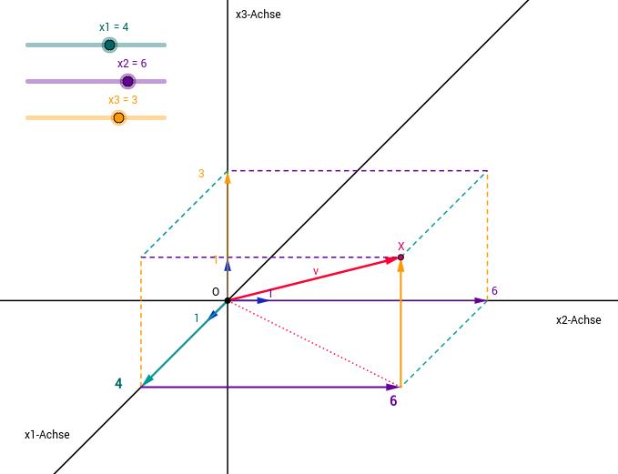 3D-Koordinatensystem