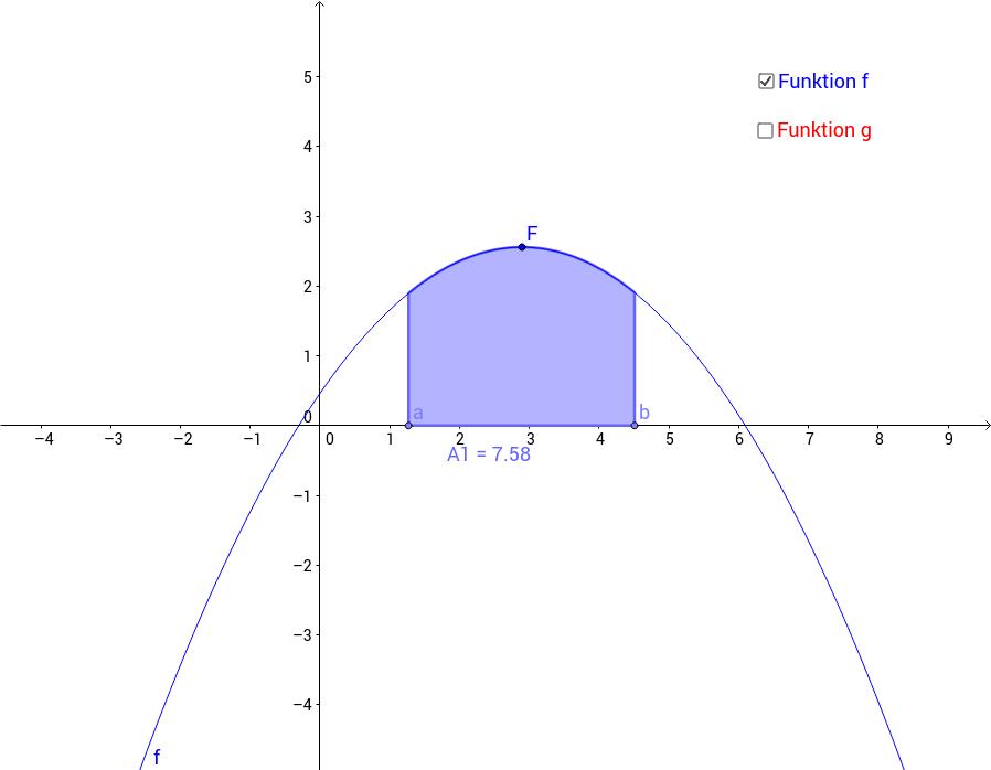Fläche zwischen Parabeln 1