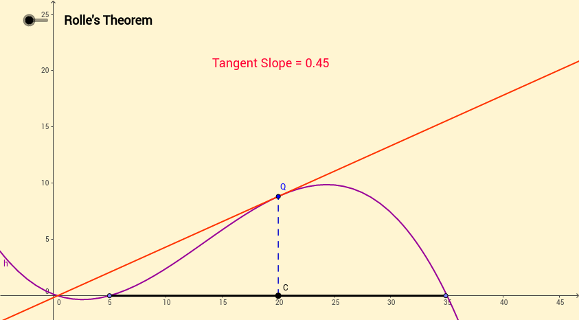 Rolles Theorem and the Mean Value Theorem