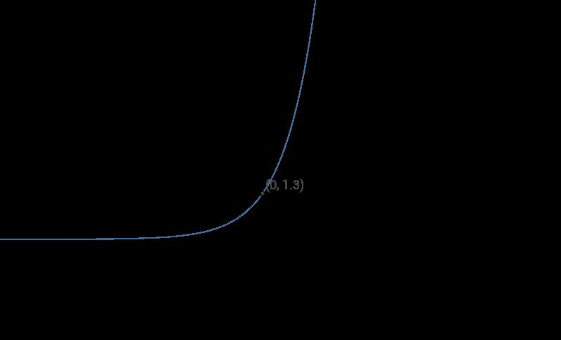 Allgemeine Exponentialfunktion