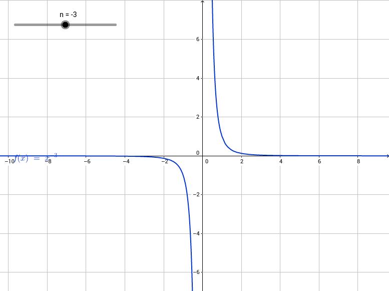 Potenzfunktion - AB 3: Ganzzahlige negative Exponenten