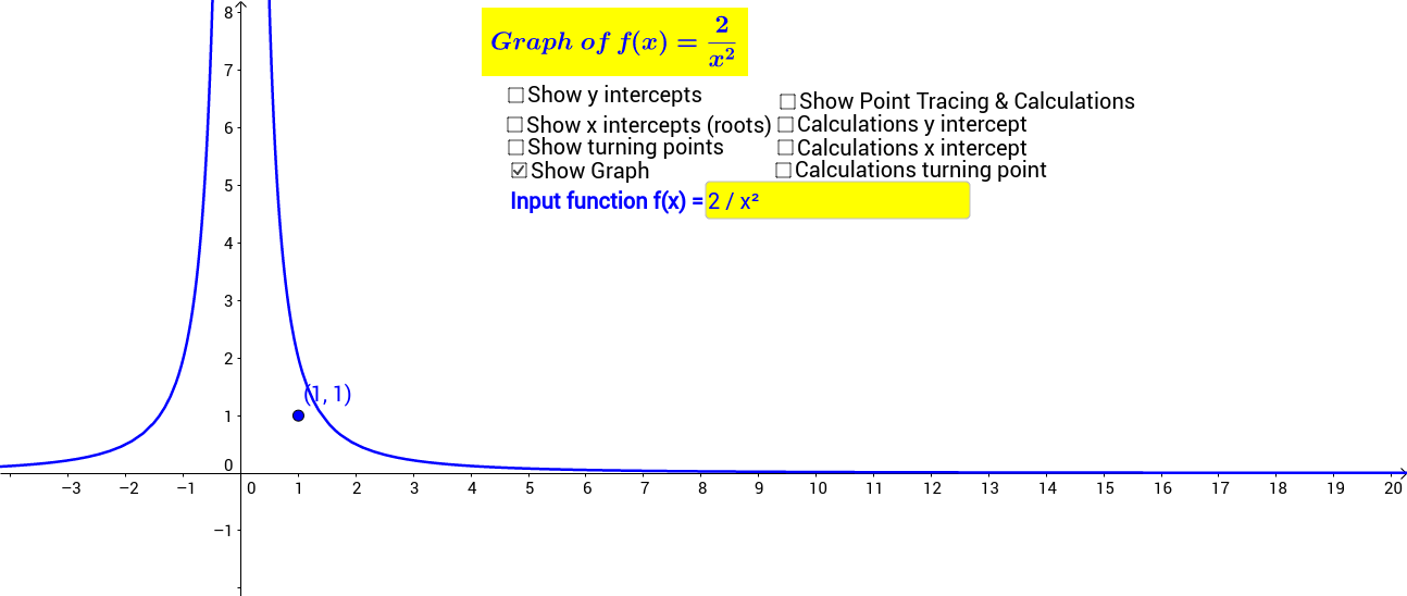 Self Review of Graphs of Functions