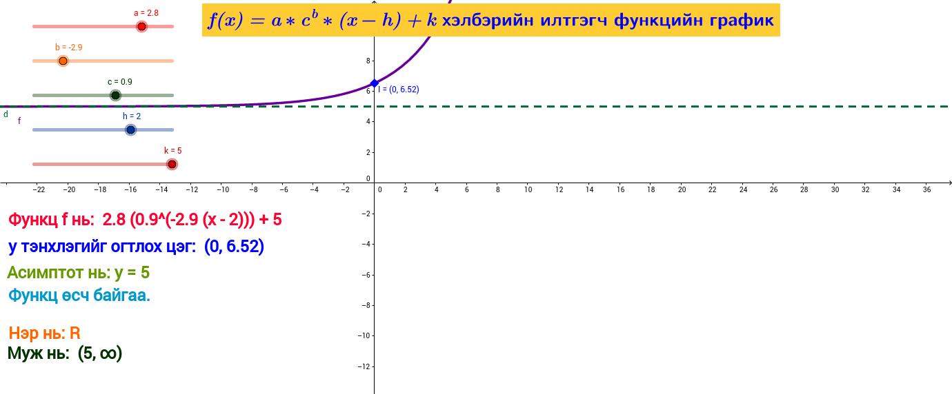 f(x)=a*c^b*(x-h)+k функцийн график