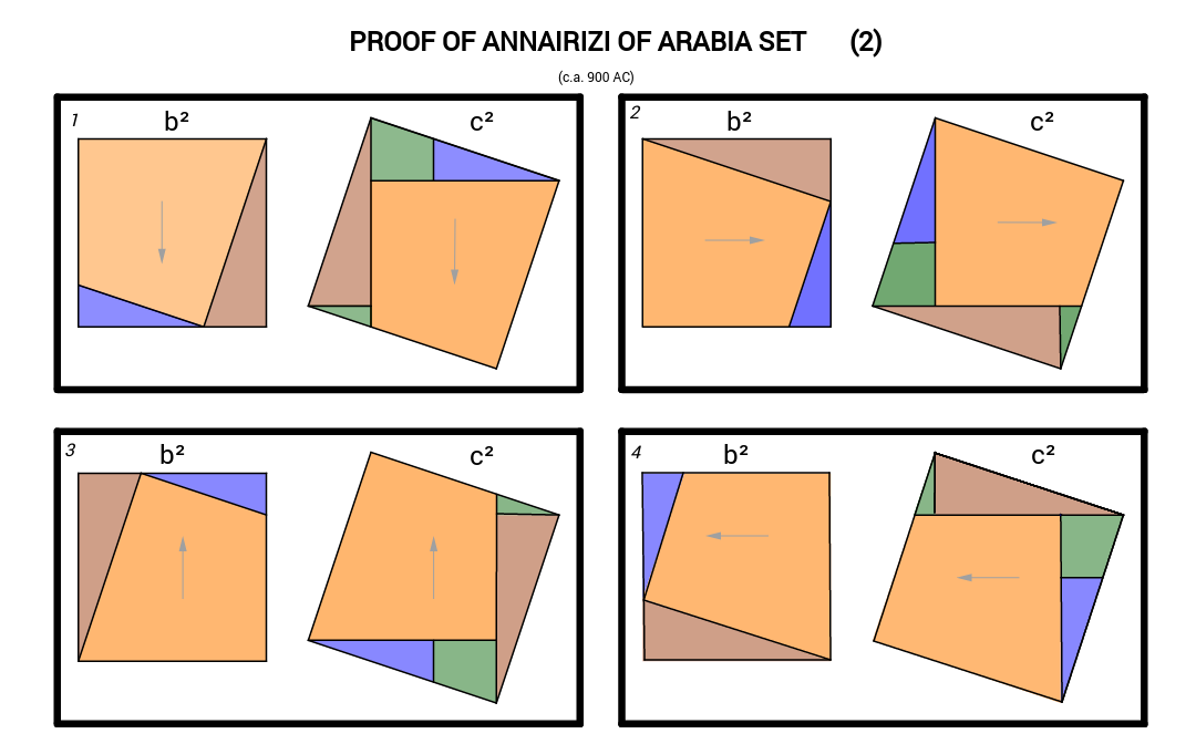 Pythagorean Theorem - Proof of Annairizi of Arabia Set (2)