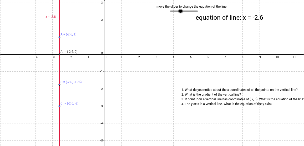 equation of vertical line GeoGebra – Equation of a Line Worksheet