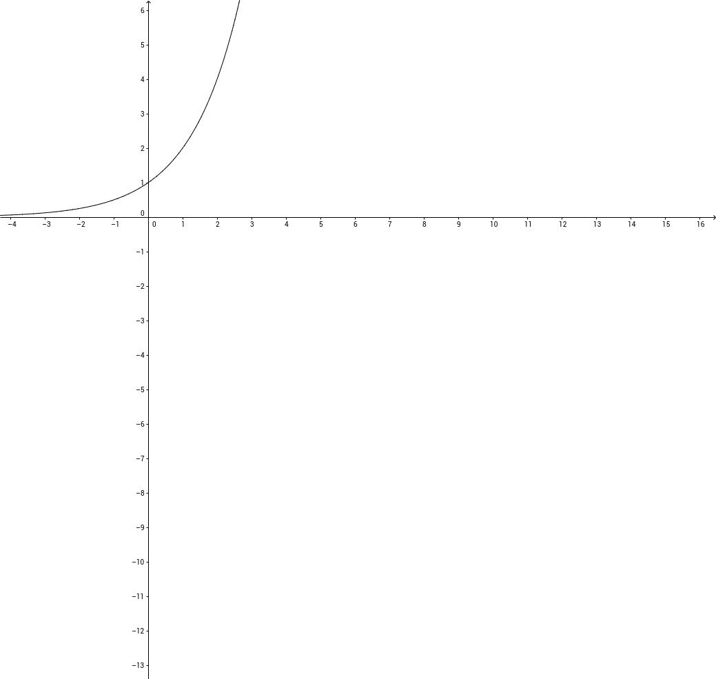 10.5 Solving Equations