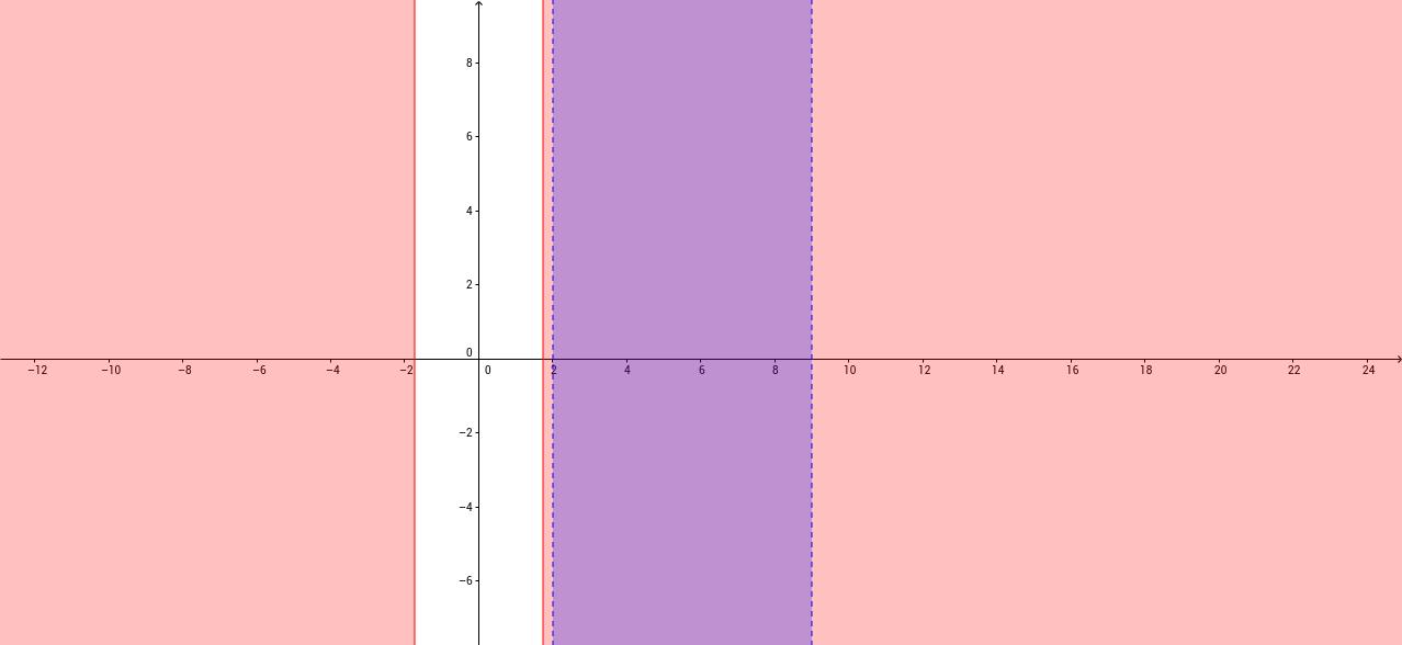 Analisis de una desigualdad