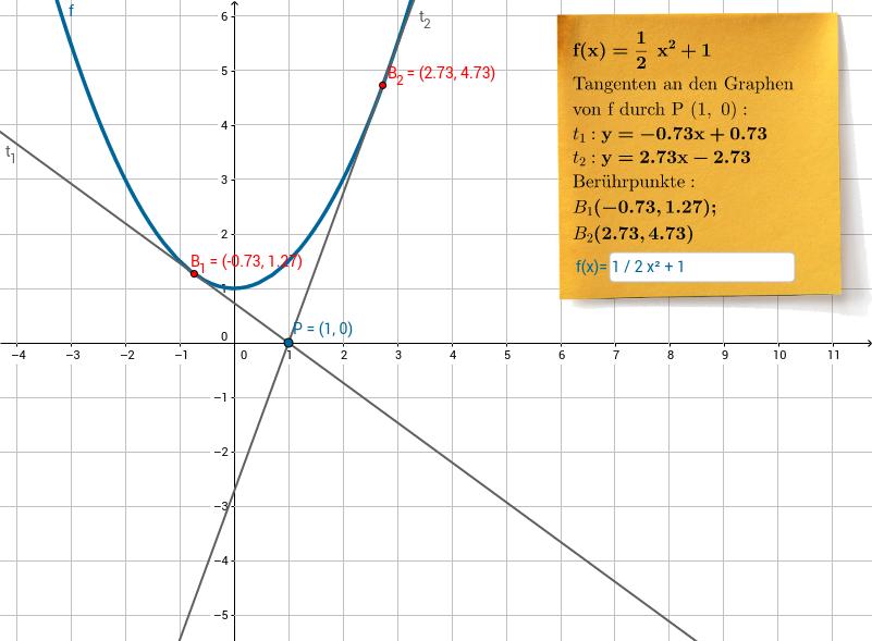 Tangenten an Graph von Punkt
