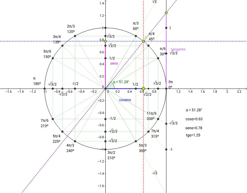Ciclo Trigonometrico
