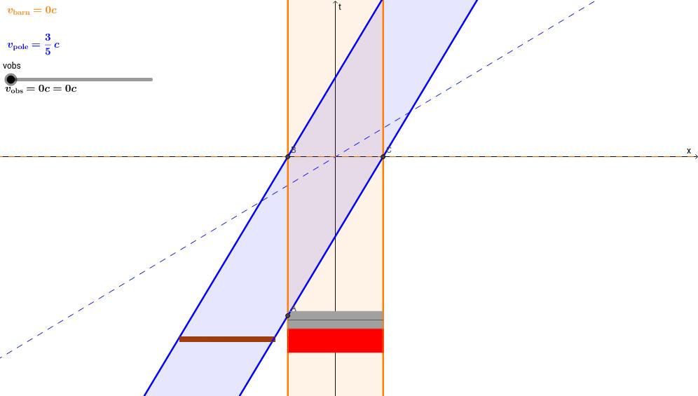 Special Relativity:  A Pole vaulter runs through a barn...