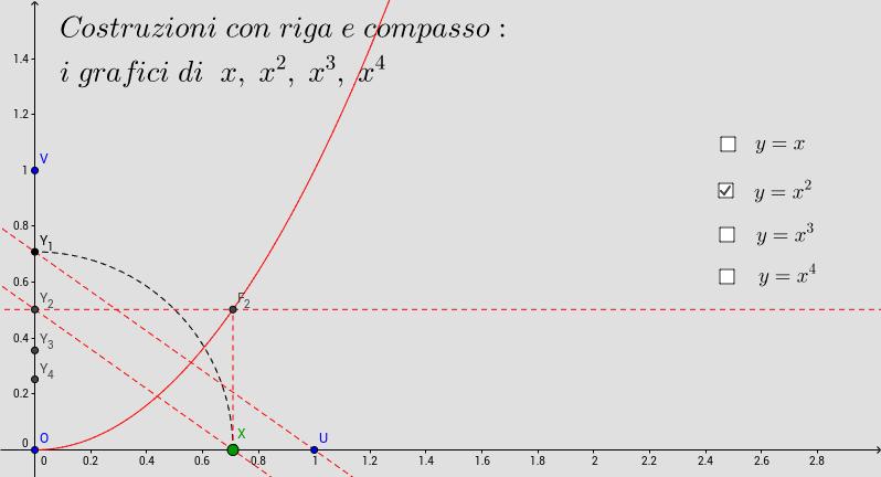 Riga e compasso: grafico di potenze  x^n