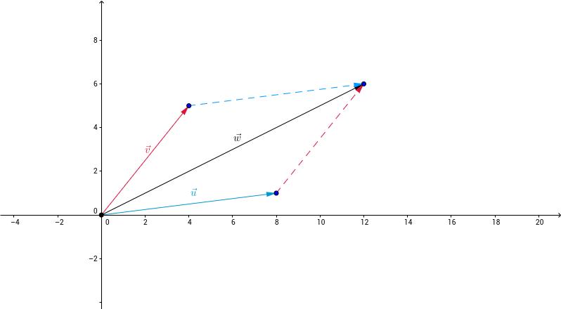 Coordonnées d'une somme dans R² [Calcul vectoriel]