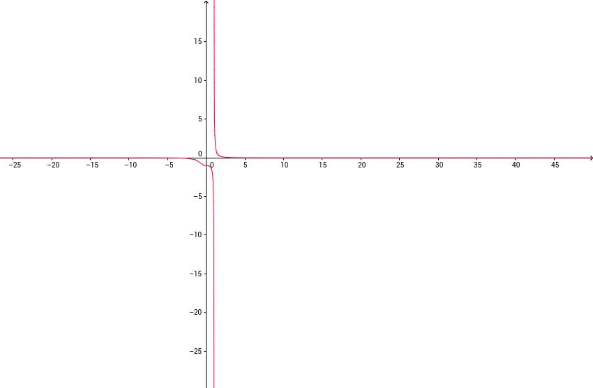 grafica de una funcion y limite