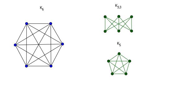 Nonplanar Graphs