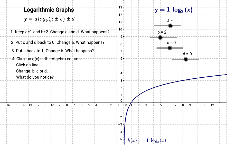 Investigating Logarithmic graphs