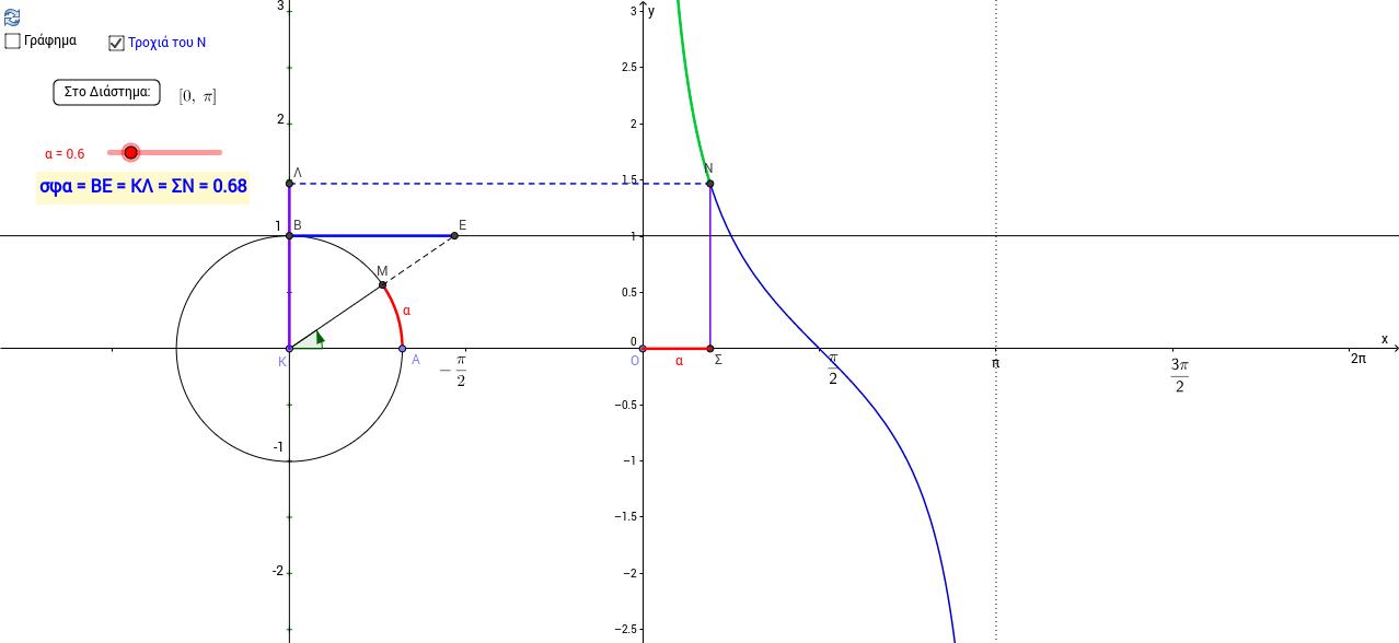 Η συνεφαπτομένη α και η f(x)=σφx