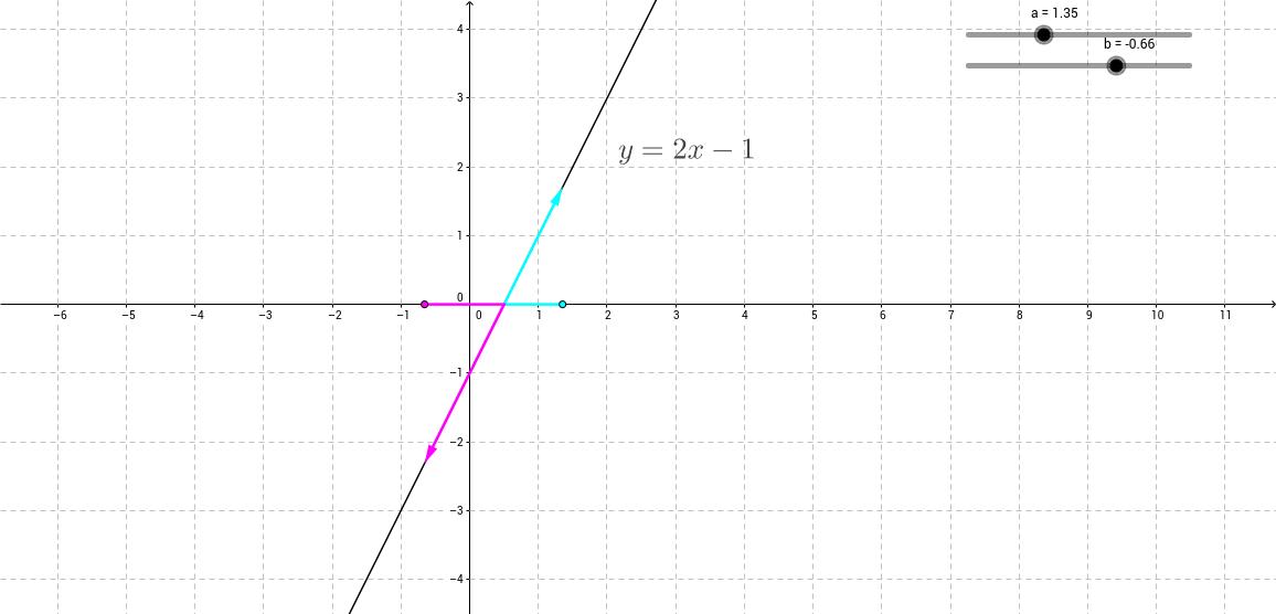znak linearne funkcije