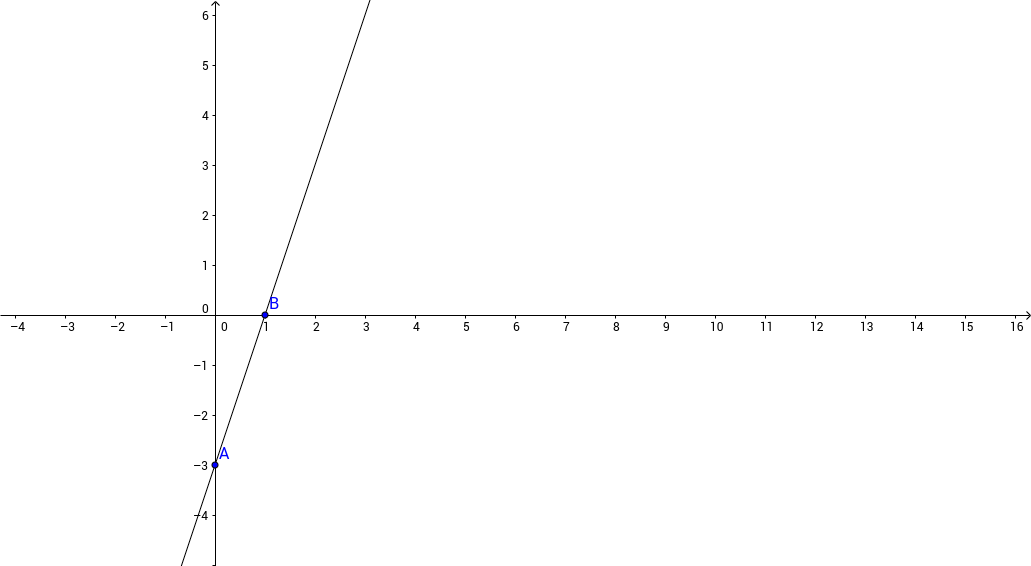 Graphing line