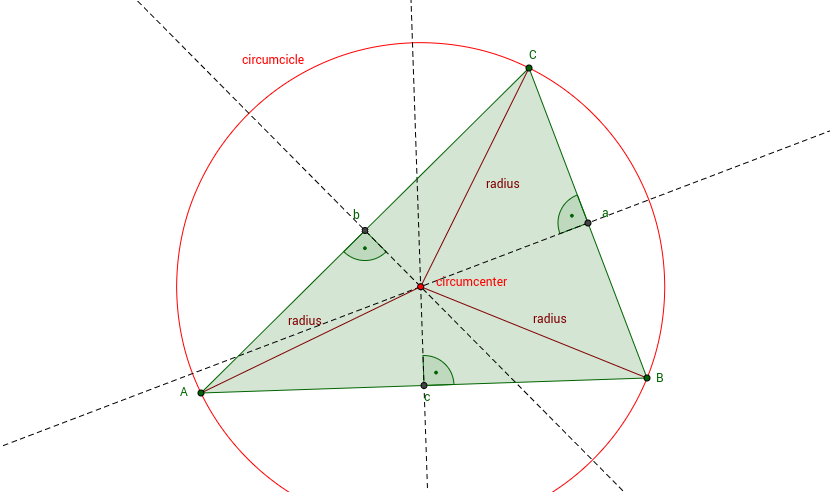 Exploring the Circumcircle of a Triagle