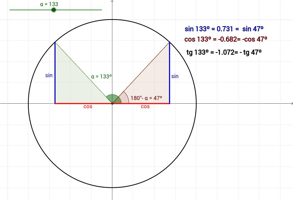 Relacions entre les raons d'angles suplementaris