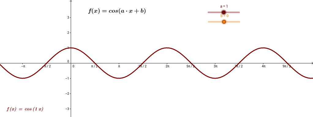 f(x)=cos (a∙x+b)