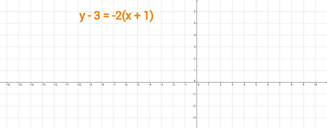 Graphing point-slope form