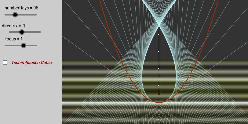 Catacaustic of a Parabola  - Tschirnhausen Cubic