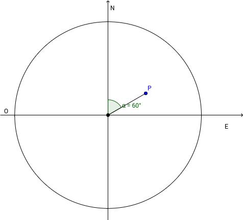 Proyección estereográfica de una dirección en el espacio.