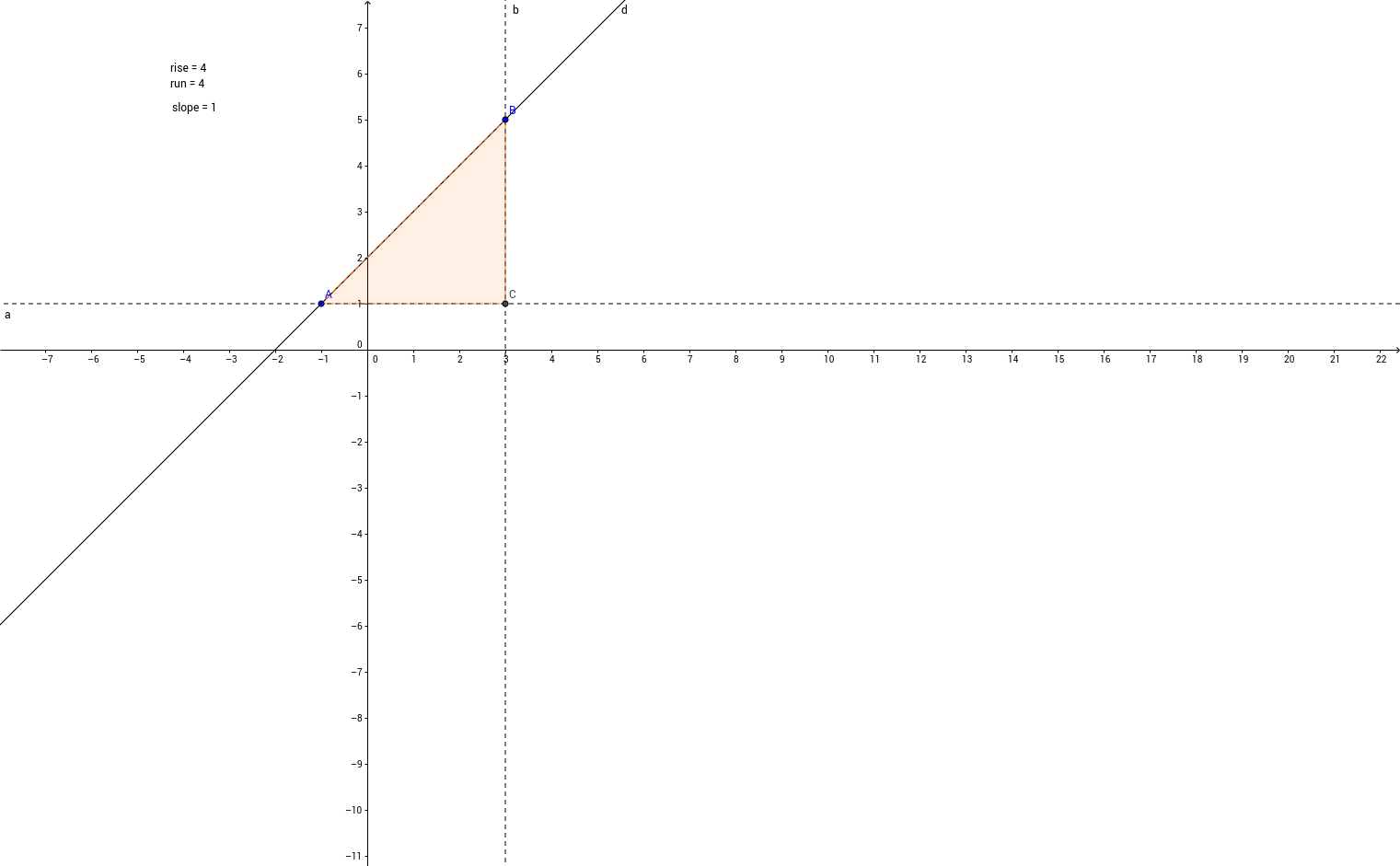 5.5 Slope Triangle