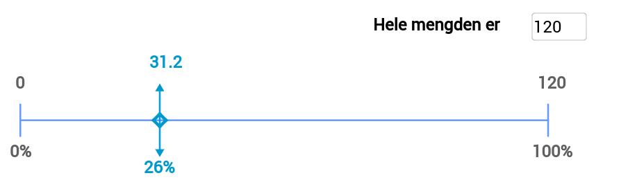 Tallinje til hjelp for løsing av prosentoppgaver
