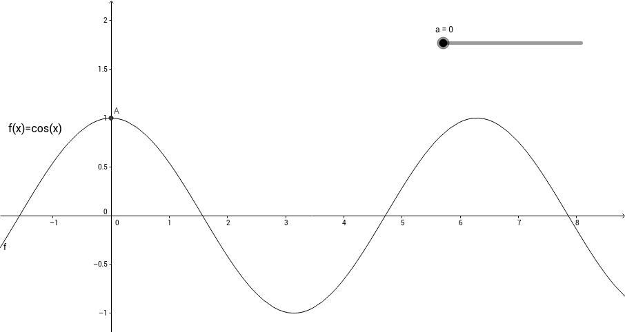 Area under curve plot