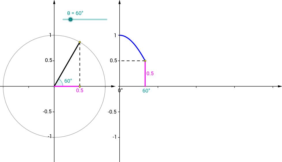 Unit Circle and Cosine Graph GeoGebra – Unit Circle Practice Worksheet