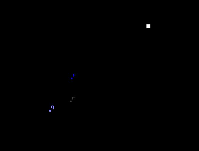 Parábola como lugar geométrico