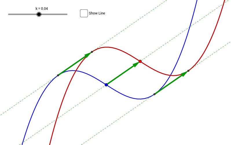 平移函數的切線(三次)
