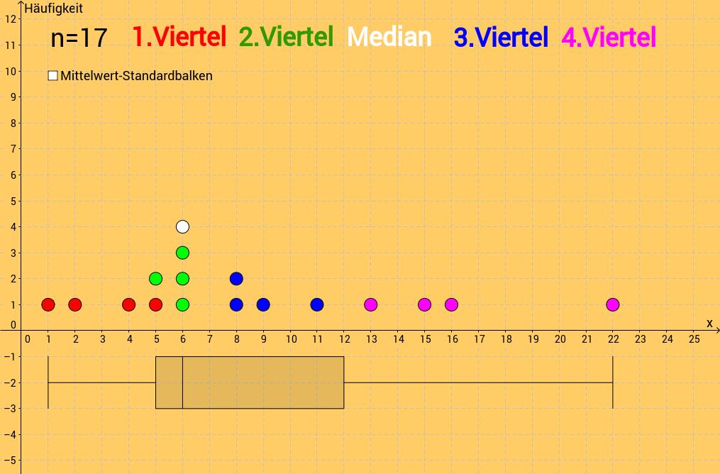 Boxplot: Datenaufteilung in Farbe