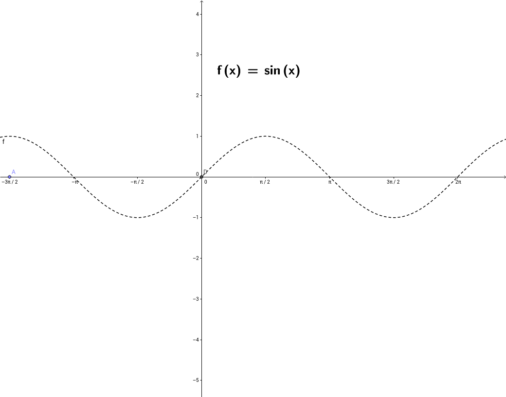 sin(x) 의 그래프의 특징