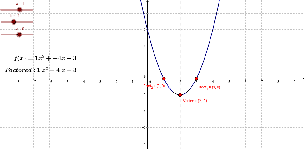 Parabola Translation with Standard Form