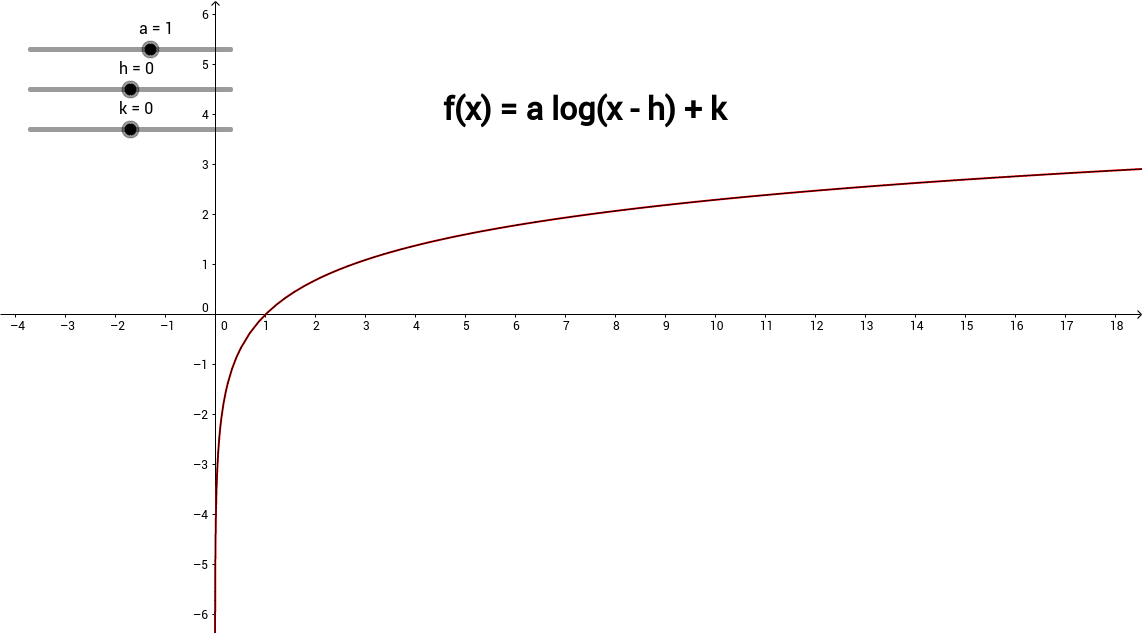 Transformation of Logarithmic Functions