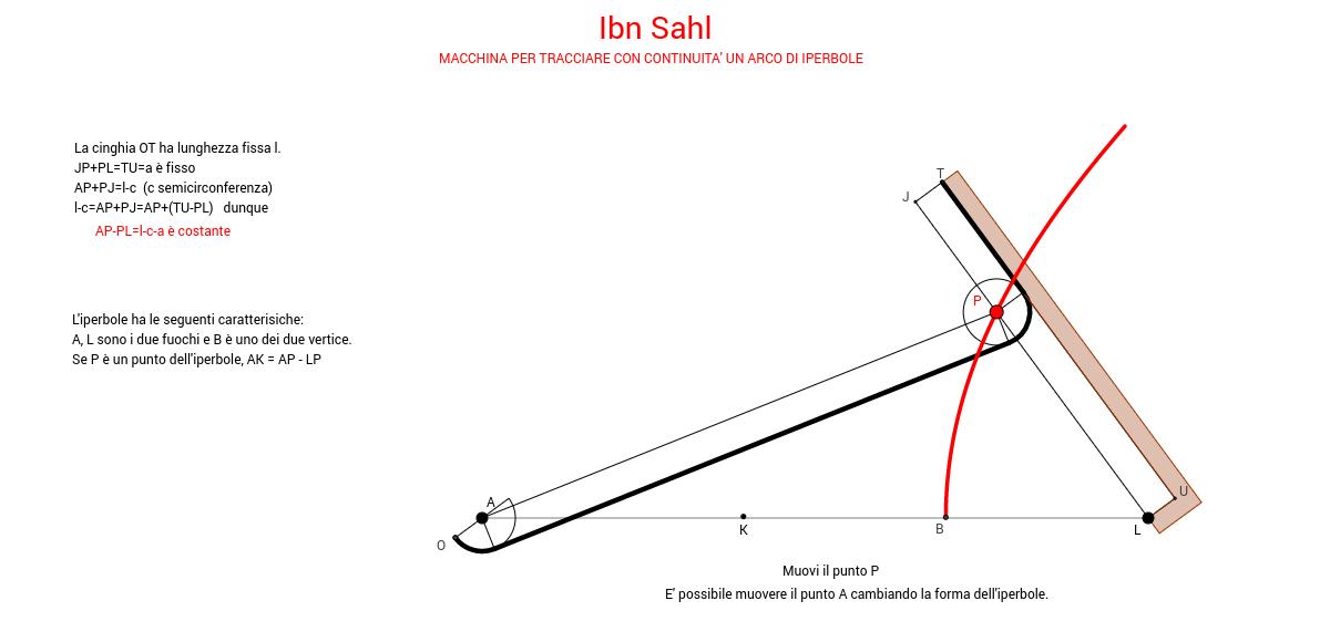 Iperbolografo di Ibn Sahl