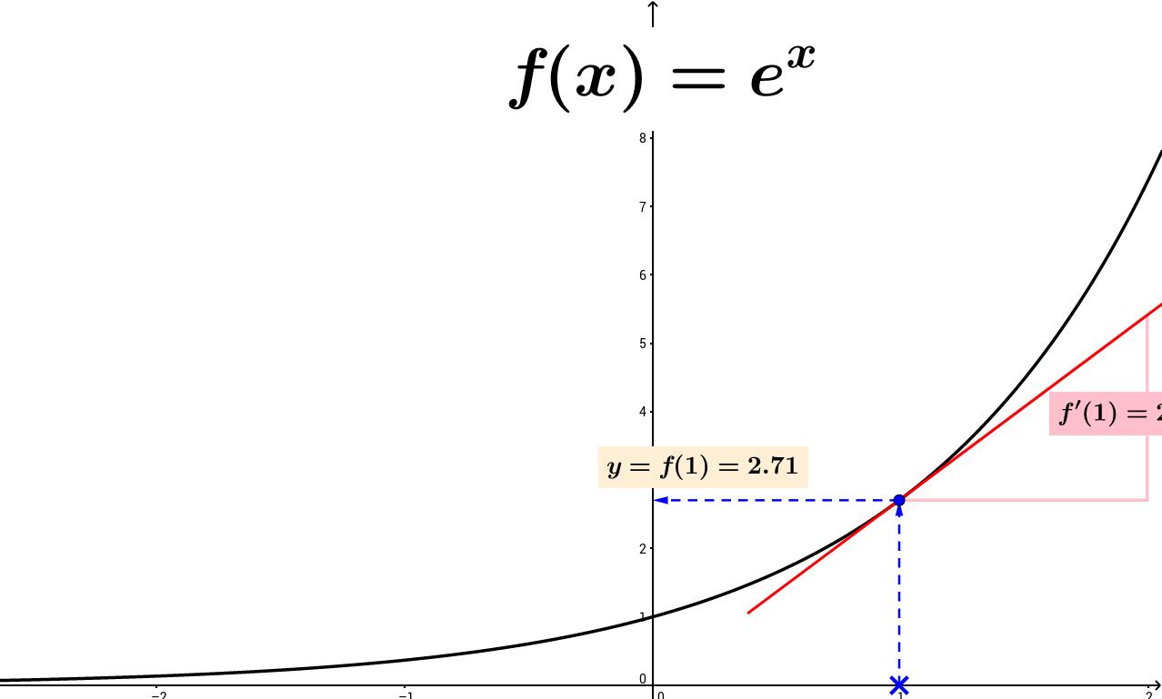 e^(x):n derivaatta