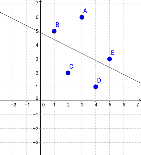 Linear Regression Things
