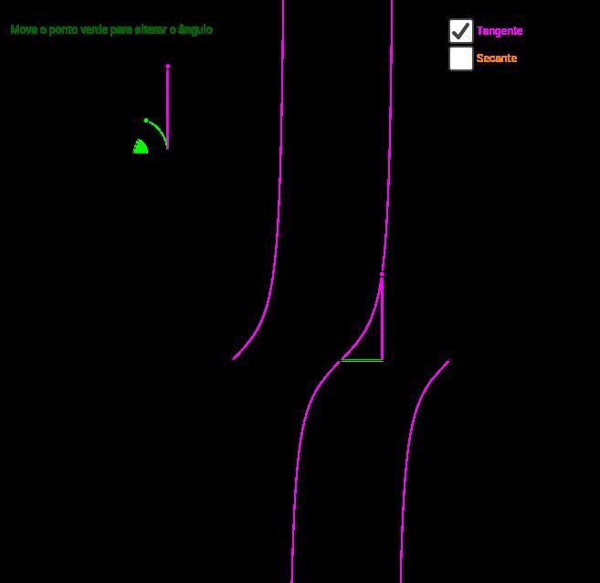 Gráficos das funções tangente e secante