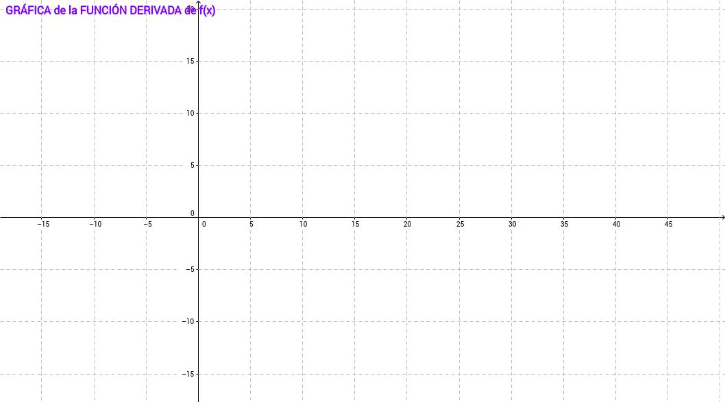 Representa función derivada