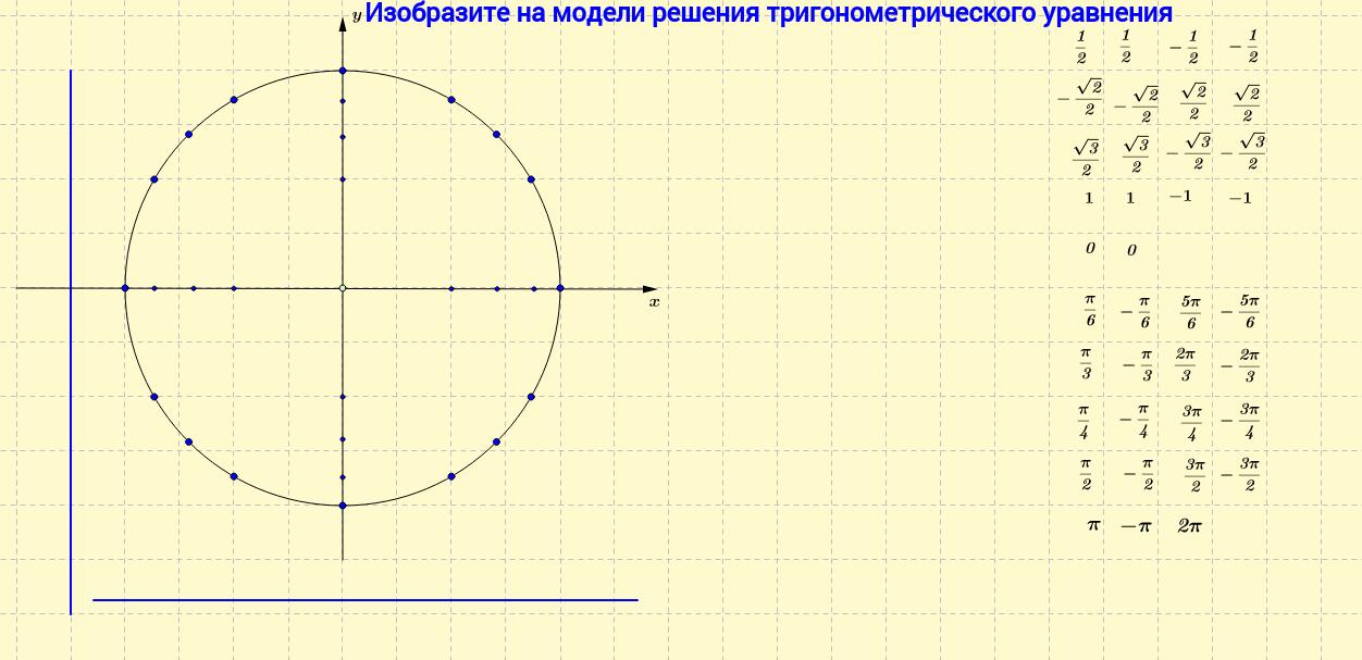 Модель для решения тригонометрических уравнений