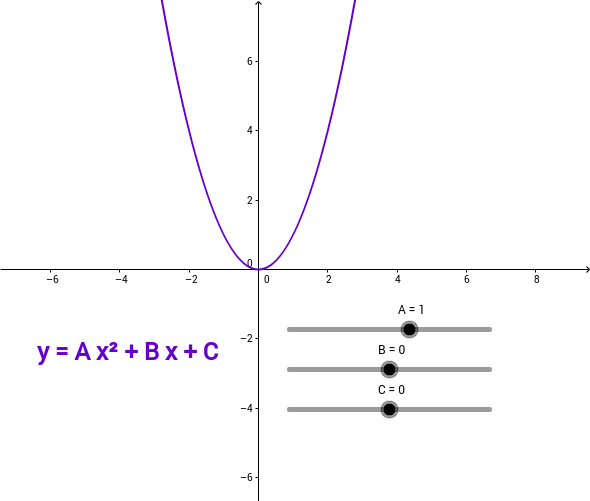Copy of Parameters A, B, and C on Standard Form Quadratic